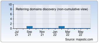 Majestic Referring Domains Discovery Chart for dettmer-verlag.de