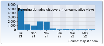 Majestic Referring Domains Discovery Chart for deturl.com