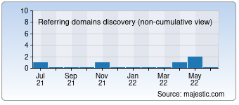 Majestic Referring Domains Discovery Chart for detwaalfdeman.nl