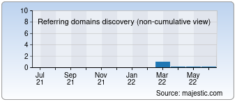 Majestic Referring Domains Discovery Chart for deuame.com