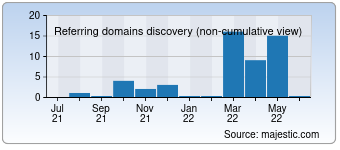 Majestic Referring Domains Discovery Chart for deuiktisat.org