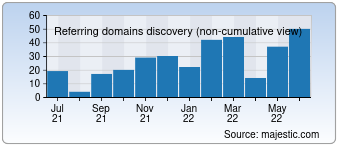 Majestic Referring Domains Discovery Chart for deuithof.nl