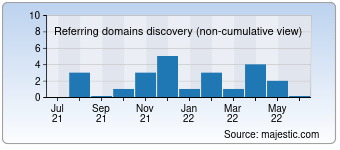 Majestic Referring Domains Discovery Chart for deunacolombia.com