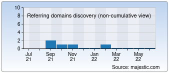 Majestic Referring Domains Discovery Chart for deuta-mechanics.de