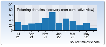 Majestic Referring Domains Discovery Chart for deutsch-als-fremdsprache.de