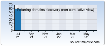 Majestic Referring Domains Discovery Chart for deutsch-canarische-tele.com