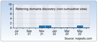 Majestic Referring Domains Discovery Chart for deutsch-evern.de