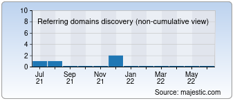 Majestic Referring Domains Discovery Chart for deutsch.pl