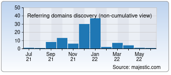 Majestic Referring Domains Discovery Chart for deutsch16.de