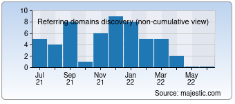 Majestic Referring Domains Discovery Chart for deutsche-bank.co.id