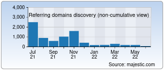 Majestic Referring Domains Discovery Chart for deutsche-bank.de