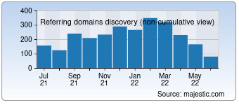 Majestic Referring Domains Discovery Chart for deutsche-boerse.com