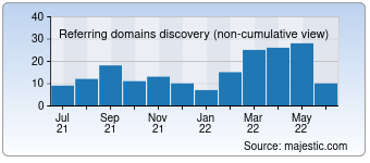 Majestic Referring Domains Discovery Chart for deutsche-burgen.org