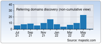 Majestic Referring Domains Discovery Chart for deutsche-meeresforschung.de