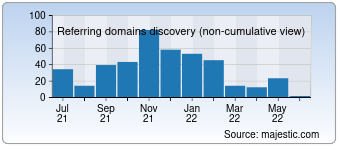 Majestic Referring Domains Discovery Chart for deutsche-mittelstands-nachrichten.de