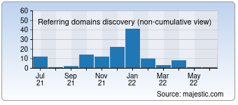 Majestic Referring Domains Discovery Chart for deutsche-touring.com