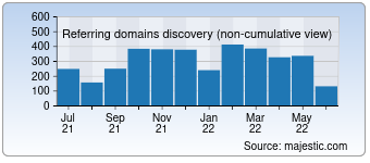 Majestic Referring Domains Discovery Chart for deutschebahn.com