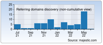 Majestic Referring Domains Discovery Chart for deutschebp.de