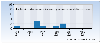 Majestic Referring Domains Discovery Chart for deutschemusik.net