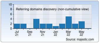 Majestic Referring Domains Discovery Chart for deutsches-afrikakorps.de