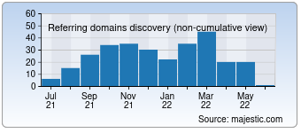 Majestic Referring Domains Discovery Chart for deutsches-arthrose-forum.de