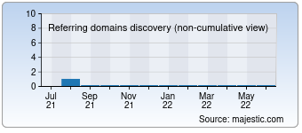 Majestic Referring Domains Discovery Chart for deutsches-bankkonto.at