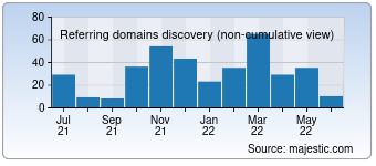 Majestic Referring Domains Discovery Chart for deutsches-theater.de