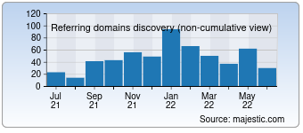 Majestic Referring Domains Discovery Chart for deutschestheater.de