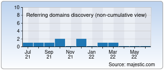 Majestic Referring Domains Discovery Chart for deutschland-api.de