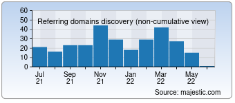 Majestic Referring Domains Discovery Chart for deutschland-monteurzimmer.de