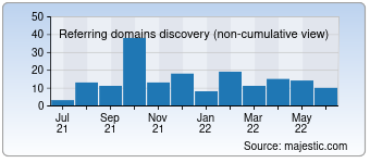 Majestic Referring Domains Discovery Chart for deutschland-nederland.eu