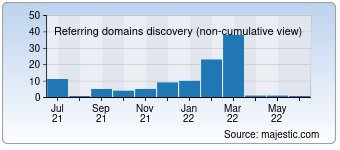 Majestic Referring Domains Discovery Chart for deutschland-tickets.de