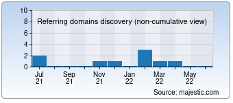 Majestic Referring Domains Discovery Chart for deutschlandmed.de
