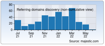 Majestic Referring Domains Discovery Chart for dev-point.com
