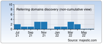 Majestic Referring Domains Discovery Chart for dev.de
