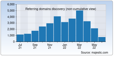 referring domains of dev.to