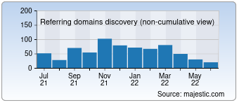 Majestic Referring Domains Discovery Chart for dev4press.com
