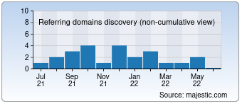 Majestic Referring Domains Discovery Chart for devagency.fr