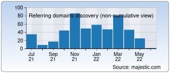 Majestic Referring Domains Discovery Chart for devaka.ru