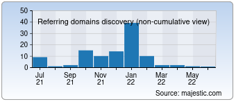 Majestic Referring Domains Discovery Chart for devaremet.com