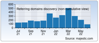 Majestic Referring Domains Discovery Chart for devart.com