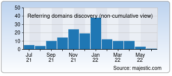 Majestic Referring Domains Discovery Chart for devarticles.in