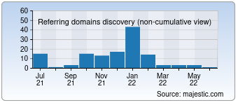 Majestic Referring Domains Discovery Chart for devastatingexplosions.com