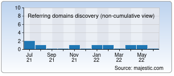 Majestic Referring Domains Discovery Chart for devastationevent.com