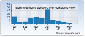 Majestic Referring Domains Discovery Chart for devatic.com