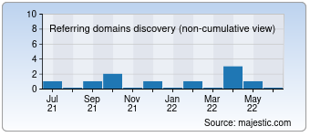 Majestic Referring Domains Discovery Chart for devcapsule.com