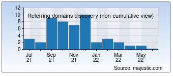 Majestic Referring Domains Discovery Chart for devcodehack.com