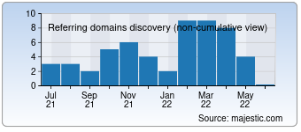 Majestic Referring Domains Discovery Chart for devcolibri.com