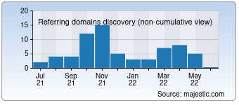 Majestic Referring Domains Discovery Chart for devcon.com