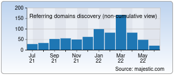 Majestic Referring Domains Discovery Chart for devcurry.com